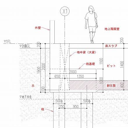 耐圧盤の位置