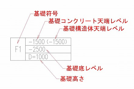 基礎伏図の作図 基礎記号の一例
