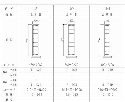 基礎伏図の作図 構造図の地中梁リスト