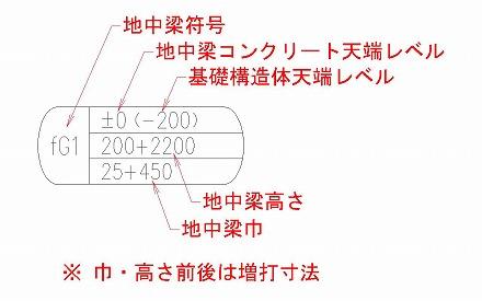 基礎伏図の作図 地中梁記号