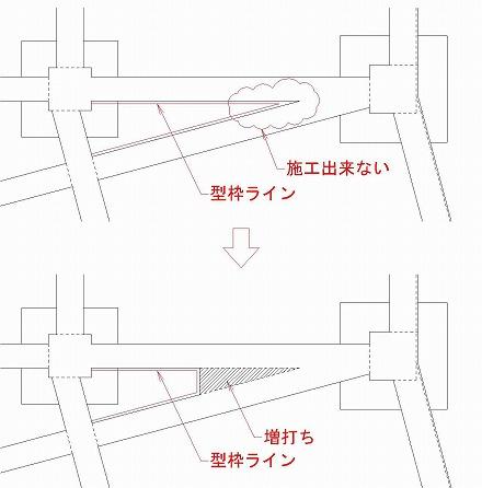 基礎伏図の作図 基礎伏図の変更