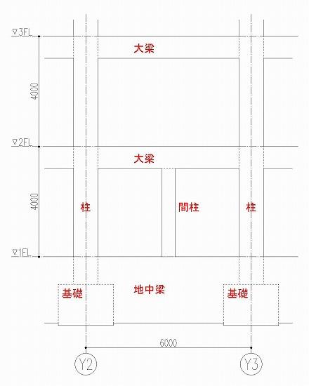 基礎伏図の作図 柱と間柱と梁
