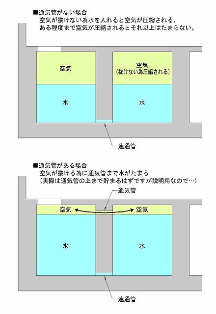 通気管と水槽の関係