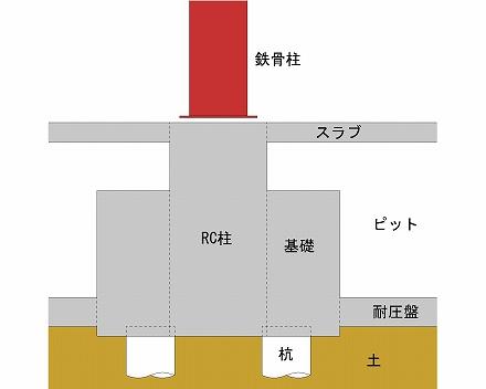 鉄骨柱と基礎柱取合イメージ