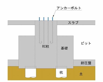 コンクリートとアンカーボルト
